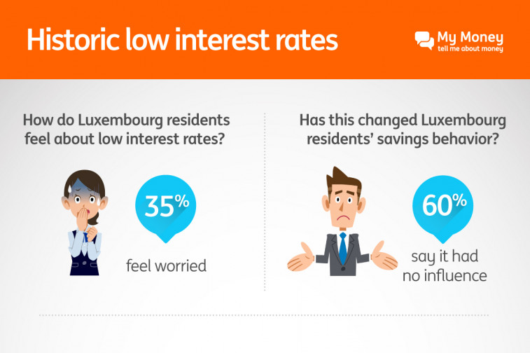 ING infographie Interest final