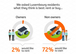 ING infographie Rent-or-buy